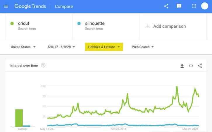 cricut vs silhouette google trends hobby category