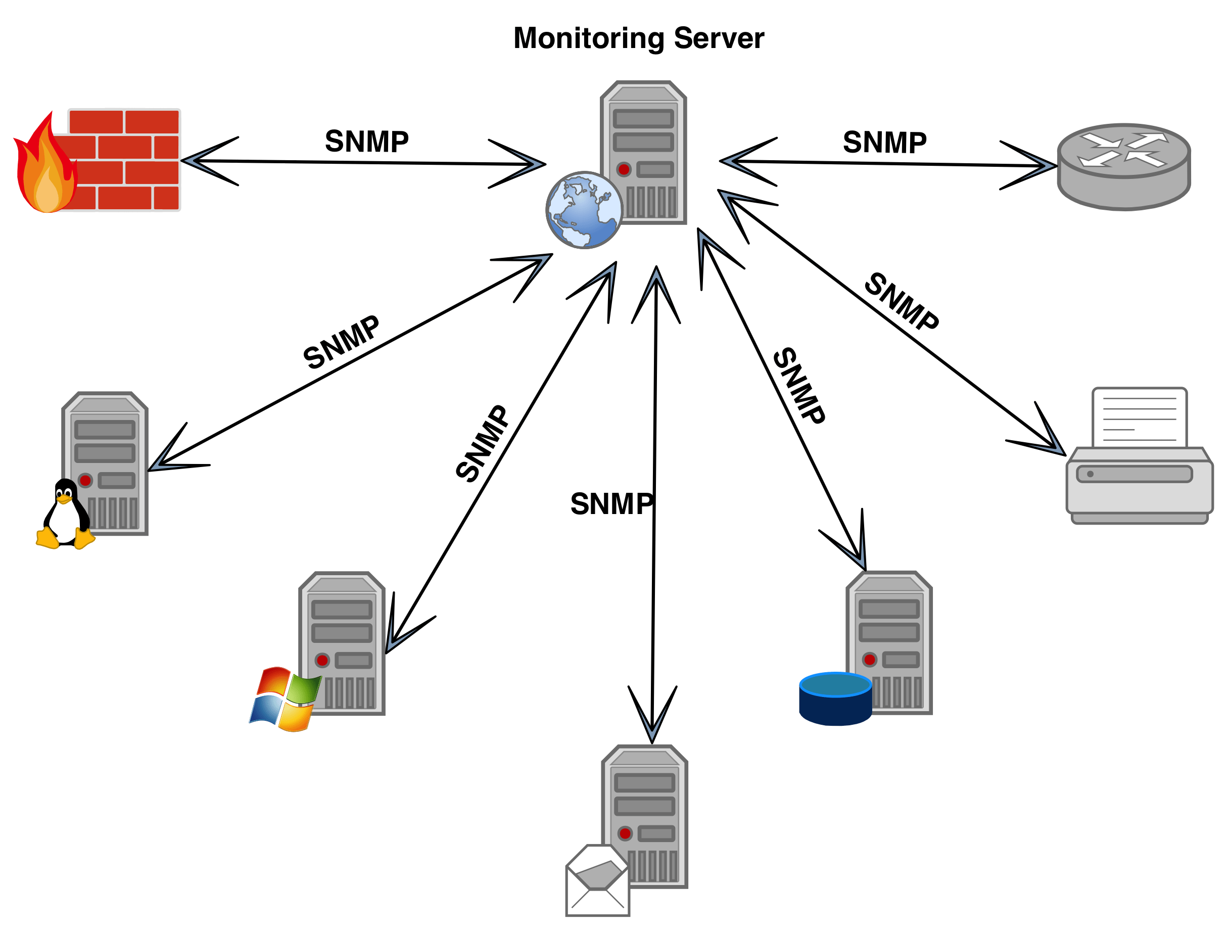 Network Simulation To Test Snmp