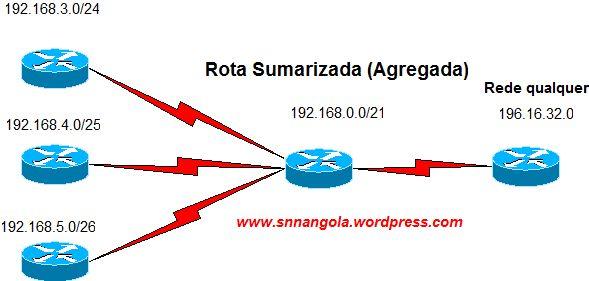 route-summarization