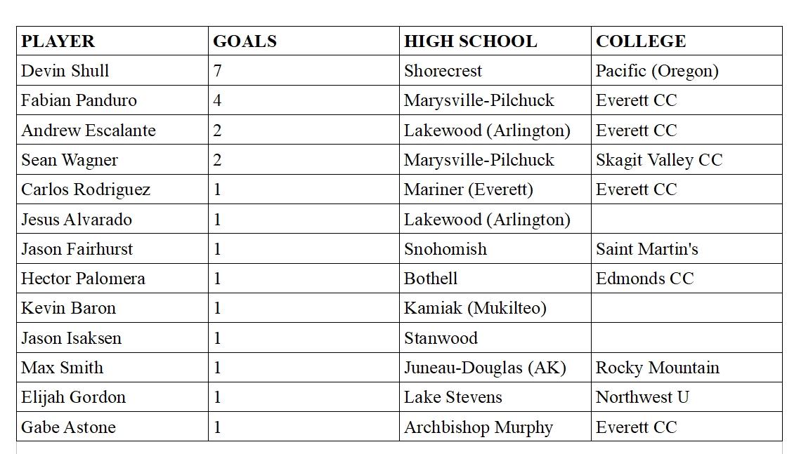 goals-players-list