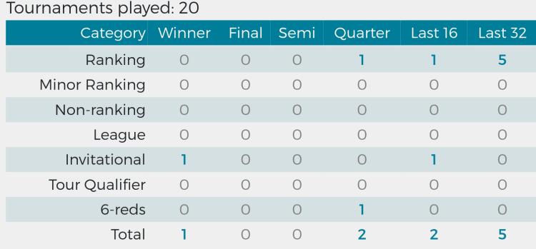 Stuart Bingham's season