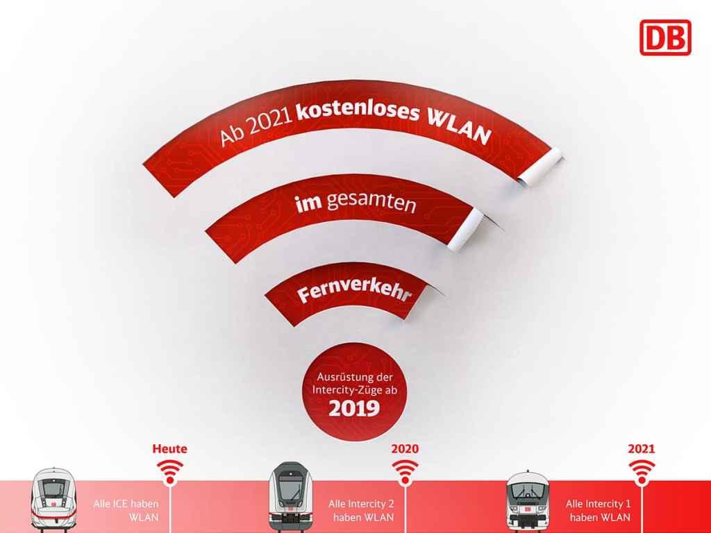 Grafik zum WLAN-Ausbau der Deutschen Bahn - ab 2021 kostenloses WLAN im gesamten Fernverkehr, seit 2019 Ausrüstung der Intercitys (ICs).