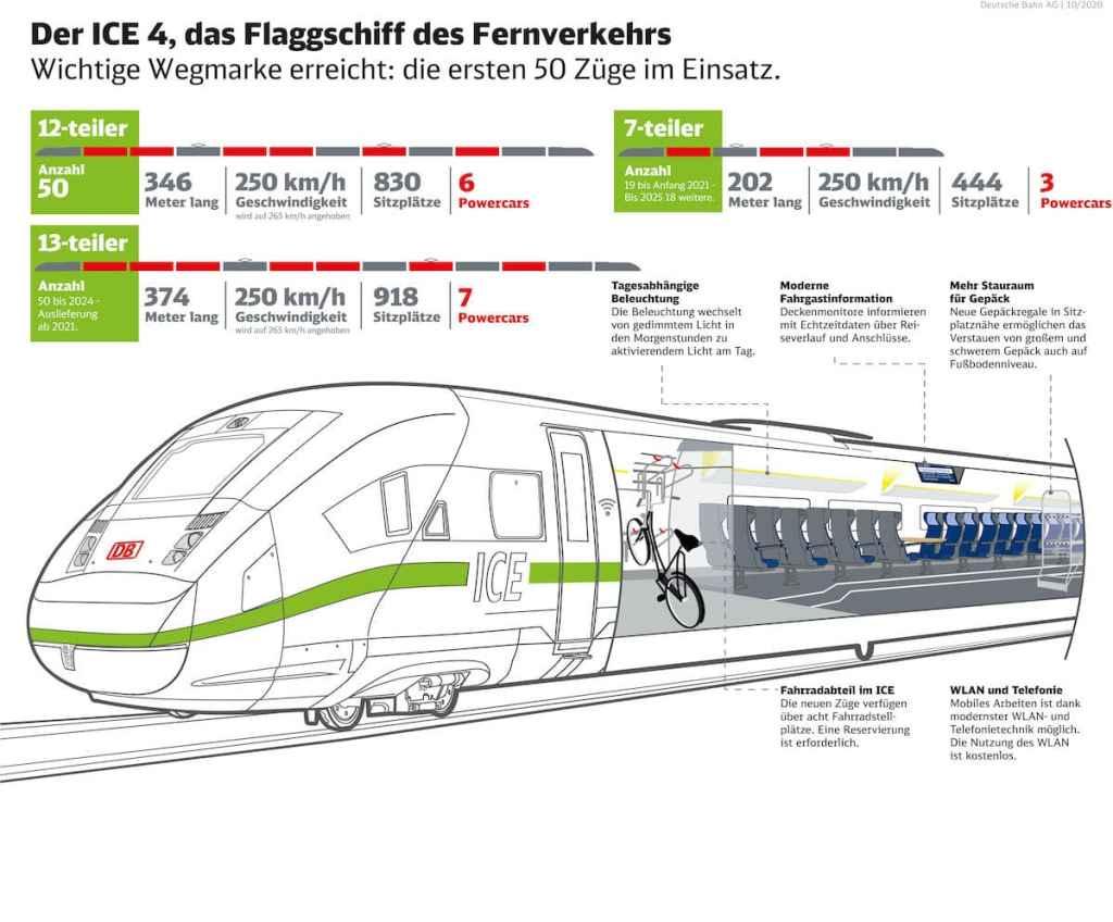 """Grafik zum ICE 4, dem Flagschaiff des Fernverkehrs der Deutschen Bahn und seine Länge, Geschwindigkeiten, Sitzplätze und Besonderheiten (Fahrradabteil, Stauraum, Beleuchtung, usw.). Nun kommen neben dem kurzen (7-teilig) und dem großen 12-teiler auch die XXL-ICEs (13-teiler) erstmals zum Einsatz - vorgestellt auf der """"Mobilität erleben"""" 2020.  Copyright: DB AG / Paula Klattenhoff, unbefristet frei für journalistisch-redaktionelle Zwecke"""