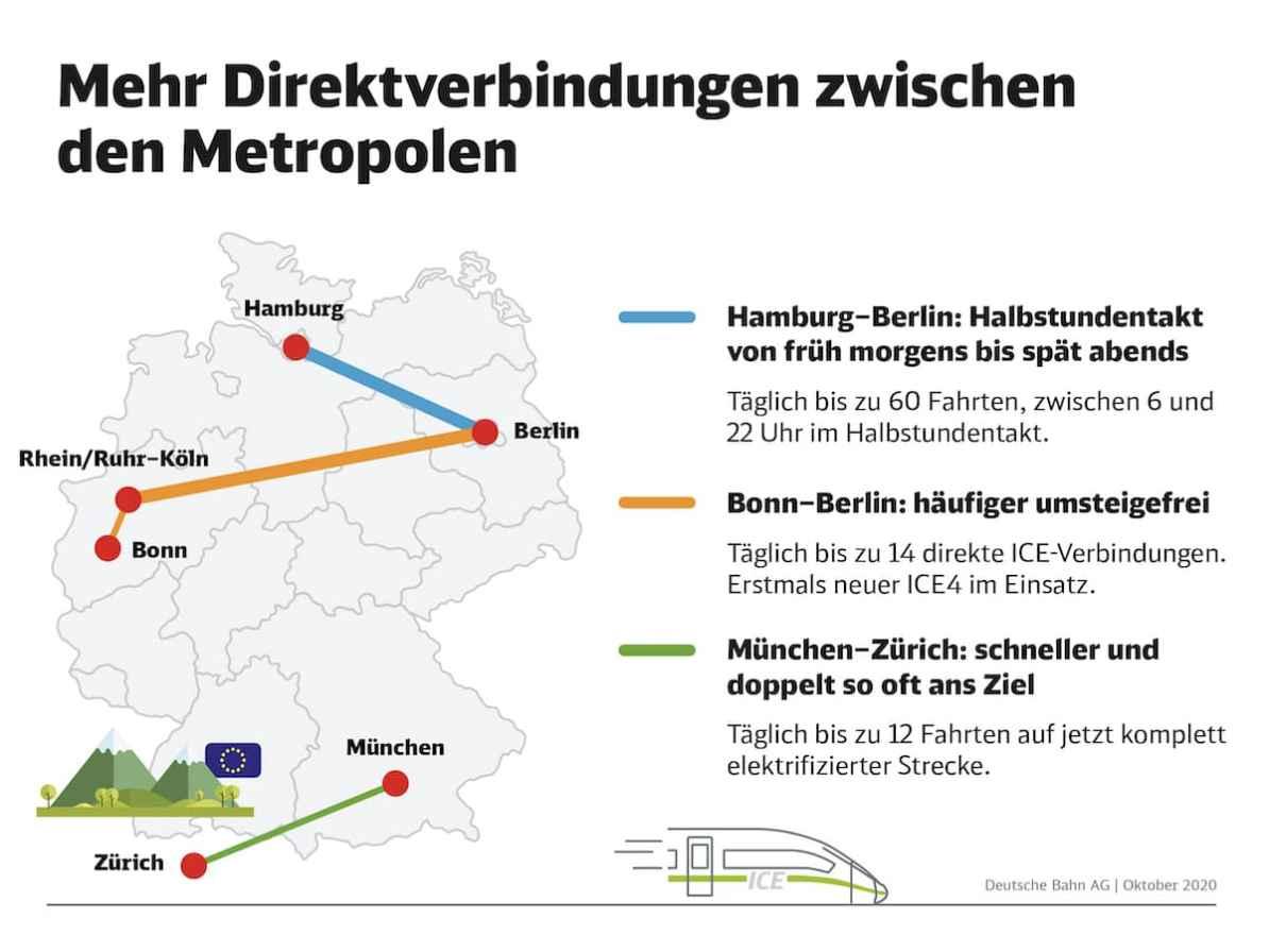 Grafik mit den drei Strecken Hamburg-Berlin, Berlin-Bonn, München-Zürich - mehr Direktverbindungen zwischen den Metropolen.   Copyright: DB AG / Paula Klattenhoff, unbefristet frei für journalistisch-redaktionelle Zwecke