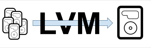 How to move a system folder into a newly created LVM?