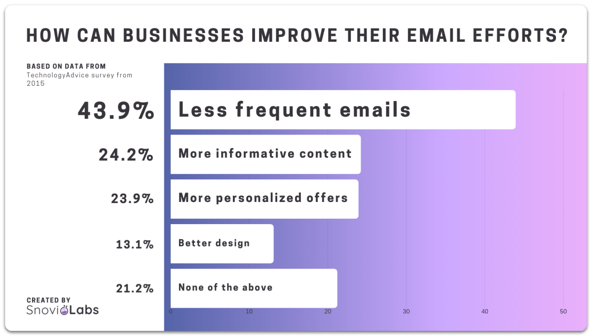 Email campaigns best practises