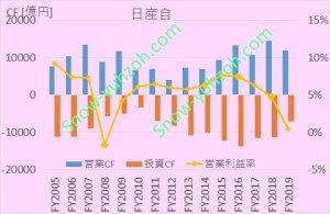 日産自動車(7201)の営業CF、投資CF、営業利益率について、2005年度から2019年度までの推移を示した図