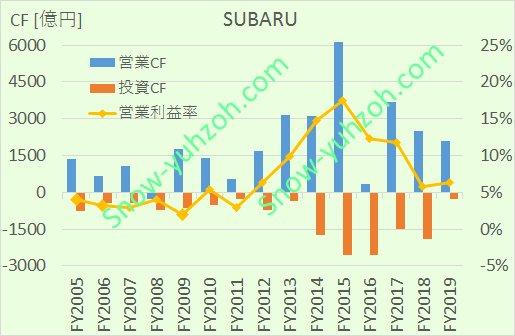 SUBARU(7270、富士重工)の営業CF、投資CF、営業利益率について、2005年度から2019年度までの推移を示した図