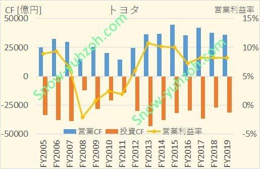 トヨタ自動車(7203)の営業CF、投資CF、営業利益率について、2005年度から2019年度までの推移を示した図