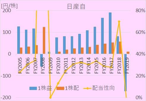 日産自動車(7201)について、1株利益、1株配当、配当性向の2005年度から2019年度までの推移を示した図