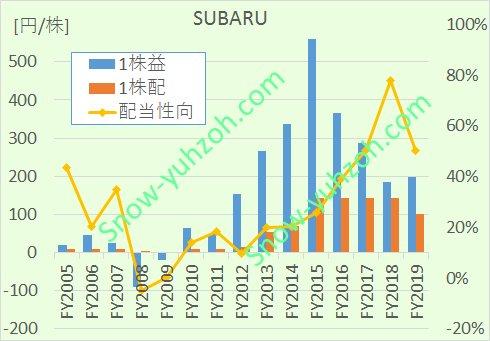 SUBARU(7270、富士重工)について、1株利益、1株配当、配当性向の2005年度から2019年度までの推移を示した図
