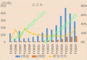 スズキ(7269)について、1株利益、1株配当、配当性向の2005年度から2019年度までの推移を示した図