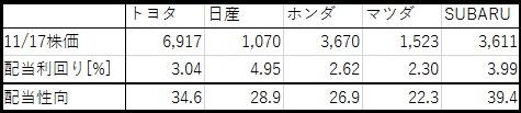 トヨタ、日産、ホンダ、マツダ、SUBARUの株価、配当利回り、哀悼成功の比較