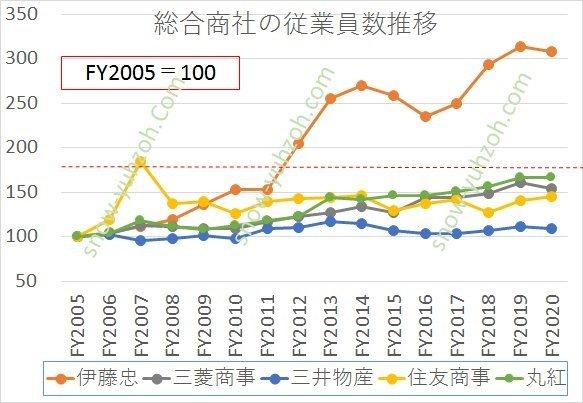 総合商社大手5社(5大商社、伊藤忠商事、三菱商事、三井物産、住友商事、丸紅)の連結従業員数について、2005年度を100としたときの2005年度から2020年度までの推移変化を相対比較した図