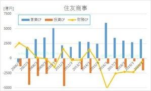 住友商事の2005年から2020年までのキャッシュフロー推移
