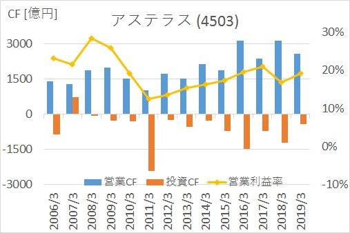 JNJの2006年から2019年までのキャッシュフロー推移