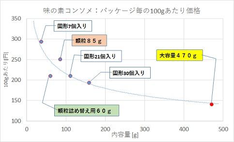 味の素コンソメ、パッケージ毎の100gあたり価格の比較グラフ