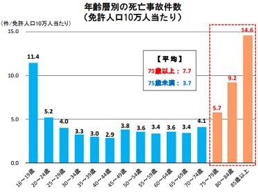 年齢層別の免許人口10万人あたり死亡事故件数(平成29年)