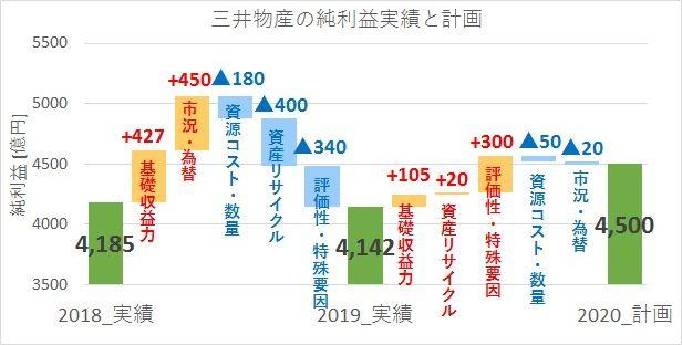 ウォーターフォールチャート・滝グラフの実例:三井物産の2019年度決算における過年度実績と当該年度実績の差異要因、次年度計画との差異要因を増減別に示してある。