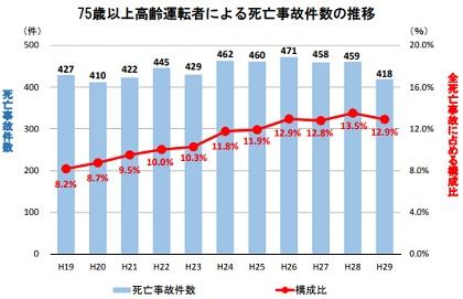 75歳以上高齢運転者による死亡事故件数の推移(平成19年から平成29年まで)