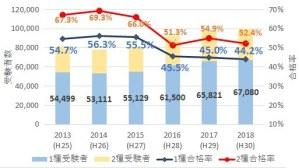 衛生管理者の受験者数と合格率推移