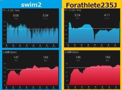 swim2と235JのGarmin Connectアプリ画面比較:ペース(min/km)と心拍数