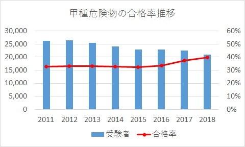 危険物甲種の受験者数と合格率の推移(2011年~2018年)
