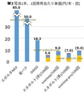 アルカリ乾電池とニッケル水素電池のコスト構造比較。100回耐用時のコスト構造比較を示します。
