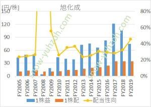 旭化成のEPS(1株利益)、1株配当、配当性向の推移(2005年度から2019年度まで)