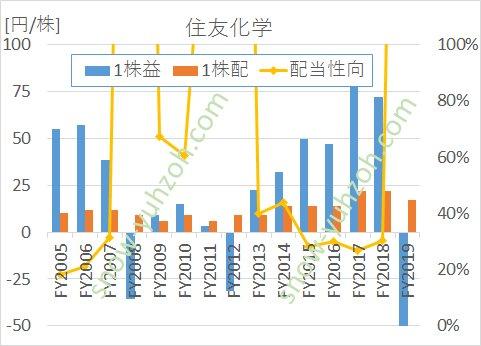 住友化学のEPS(1株利益)、1株配当、配当性向の推移(2005年度から2019年度まで)