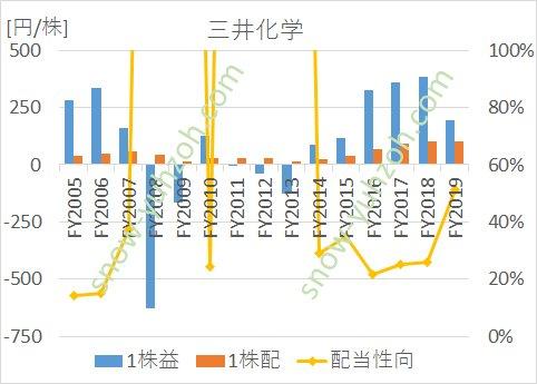 三井化学のEPS(1株利益)、1株配当、配当性向の推移(2005年度から2019年度まで)