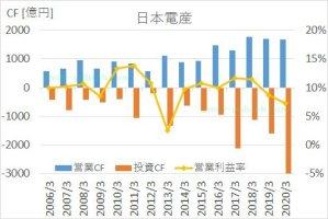 日本電産の2005年から2020年までのキャッシュフロー推移