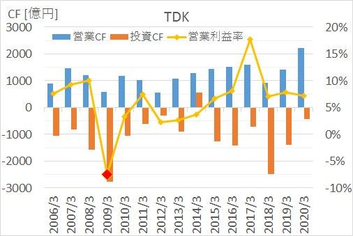 TDKの2005年から2020年までのキャッシュフロー推移