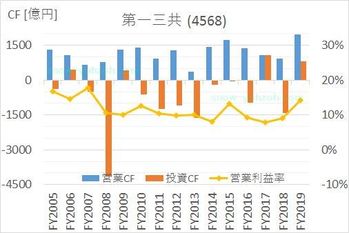 の2005年から2020年まで大塚HD第一三共のキャッシュフロー推移