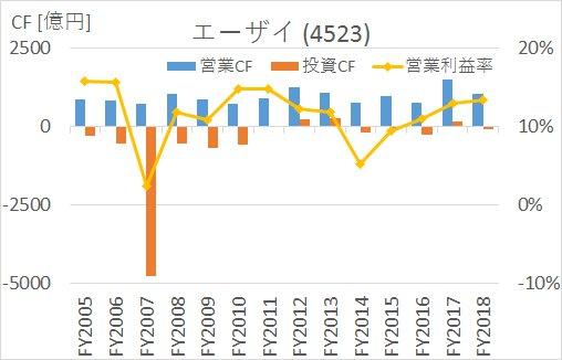 の2005年から2020年まで大塚HD第一三共エーザイのキャッシュフロー推移