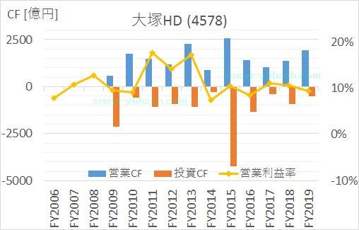 の2005年から2020年まで大塚HDのキャッシュフロー推移