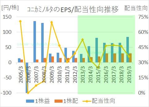 コニカミノルタのEPSと配当性向の2004年度から2018年度までの推移