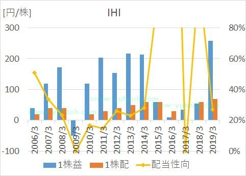 IHIの2005年から2019年までのEPS、1株配当、営業利益率の推移