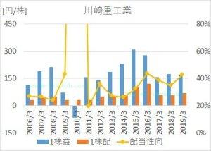 川崎重工の2005年から2019年までのEPS、1株配当、営業利益率の推移