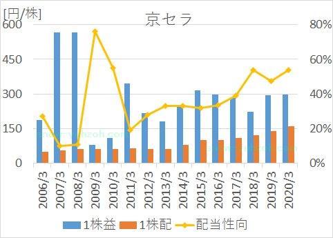 京セラの2005年から2020年までのEPS、1株配当、配当性向の推移