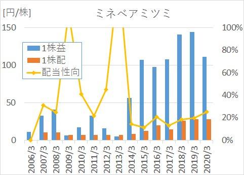 ミネベアミツミの2005年から2020年までのEPS、1株配当、配当性向の推移