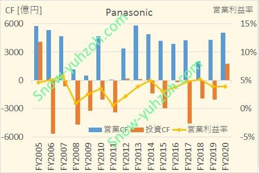 パナソニックの2005年度から2020年度までのキャッシュフロー推移