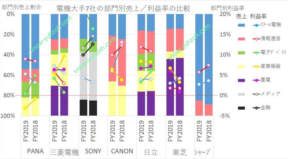 パナソニック、三菱電機、日立製作所、ソニー、CANON、東芝、シャープの2019年~2020年の部門別売上と利益率比較