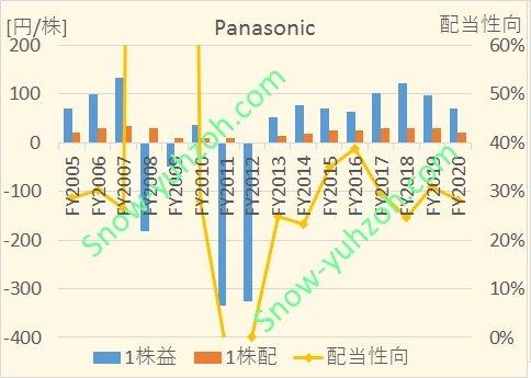 パナソニックの2005年度から2020年度までのEPS、1株配当、配当性向の推移