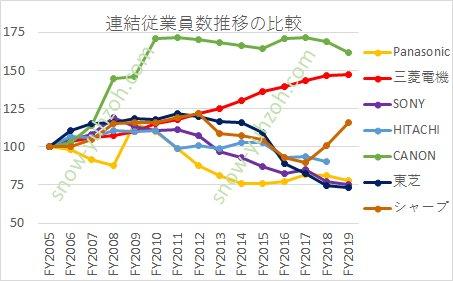 パナソニック、三菱電機、日立製作所、ソニー、CANON、東芝、シャープの2005年~2020年の連結従業員数推移の比較