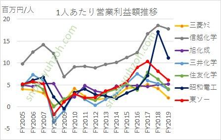 2005年から2020年までの総合化学大手7社(三菱ケミカルHD、信越化学、住友化学、旭化成、三井化学、昭和電工、東ソー)の1人当たり営業利益推移の比較