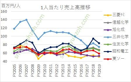 2005年から2020年までの総合化学大手7社(三菱ケミカルHD、信越化学、住友化学、旭化成、三井化学、昭和電工、東ソー)の1人当たり売上高推移の比較