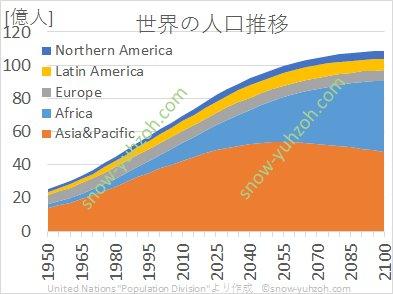 1950年から2020年までの世界人口推移と2020年から2100年までの人口長期推移予測