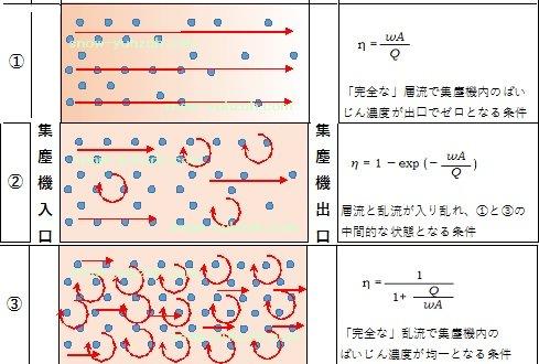 完全な層流、完全な乱流、その中間状態における除じん状態と層流、乱流状態のイメージ図。