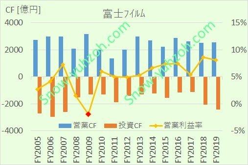 富士フイルムの2005年度~2019年度までのキャッシュフロー・営業利益率推移比較